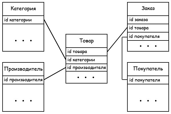 baza-dannyh-internet-magazina-otnosheniya
