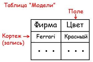 baza-dannyh-sajta-tablica