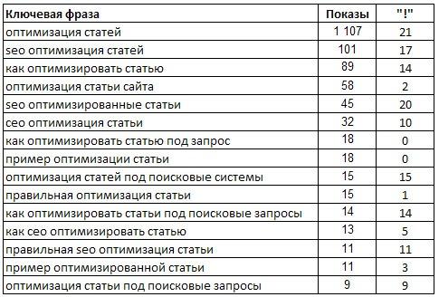 semanticheskoe-yadro-dlya-optimizacii-stati
