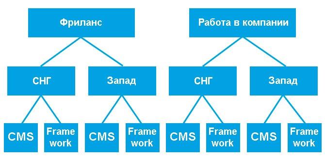 struktura-obzora-vakansij-php-razrabotchika