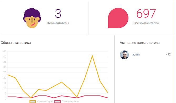 kolichestvo-kommentariev-wordpress